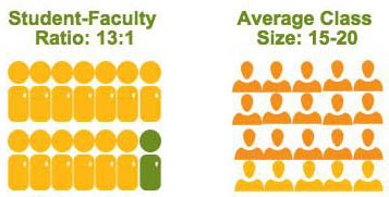 This is an infographic of Point Park University's 13 to 1 faculty to staff ratio and its average class size of 15 to 20 students.